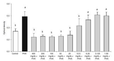 Исследование противовоспалительных свойств Жука-Знахаря